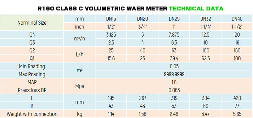 volumetric water meter