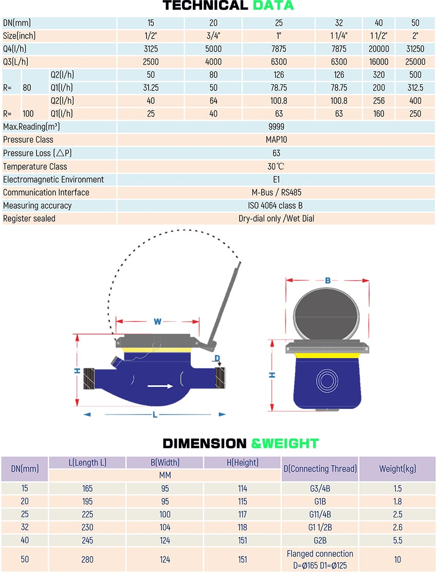 cold wate meter specification